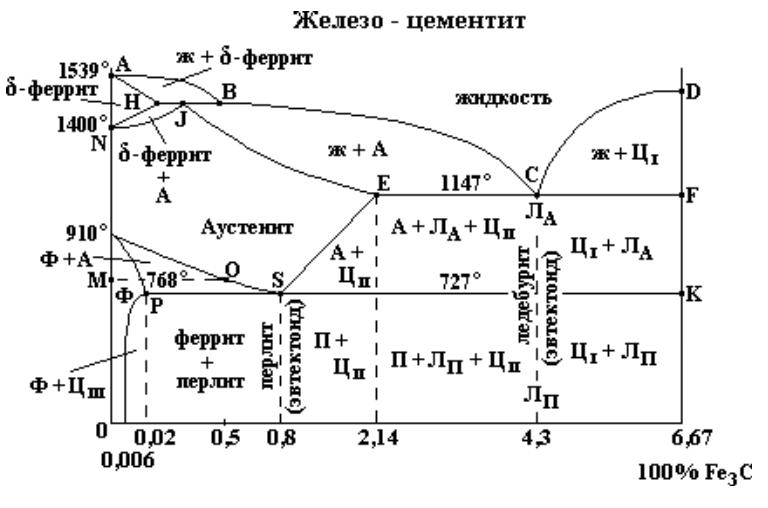 diagramma-sostoyaniya-splavov-sistemyi-zhelezo-uglerod