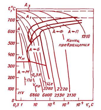 termokineticheskaya-diagramma-dlya-stali-45