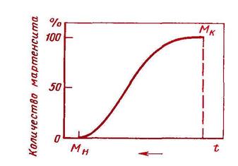 Кинетическая кривая мартенситного превращения при непрерывном охлаждении